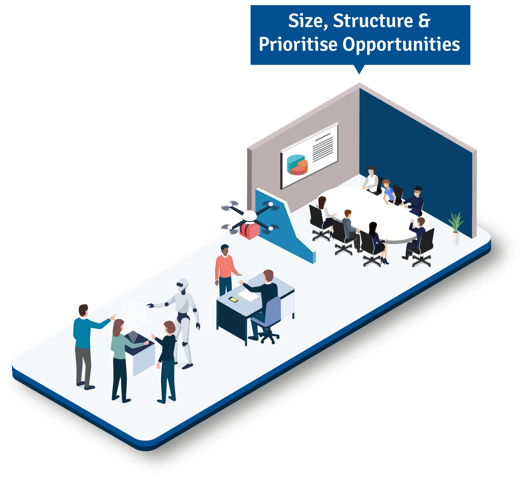 Size, Structure & Prioritise Opportunities