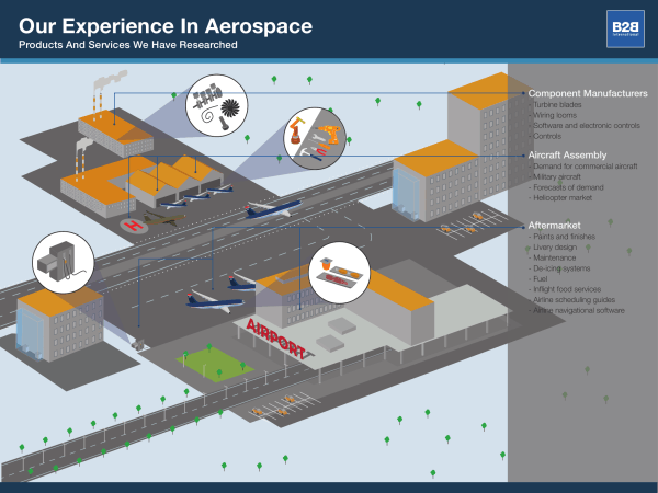 our experience in the aerospace industry