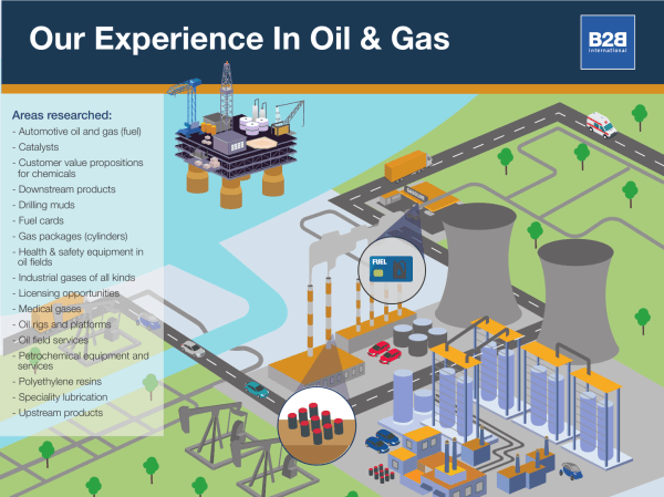 Our experience in the oil and gas industry