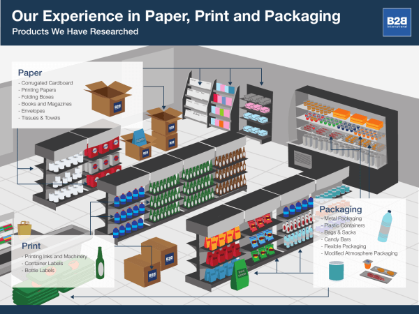 Paper, Print and Packaging Expertise