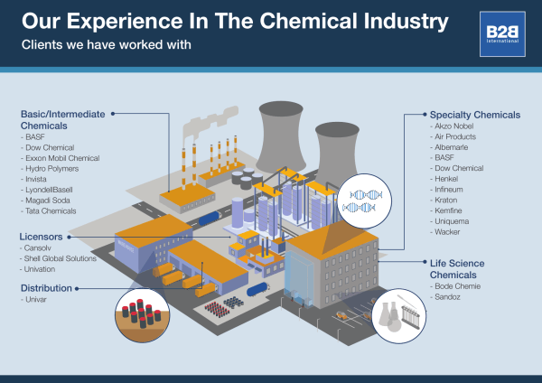 Our experience in the chemicals industry