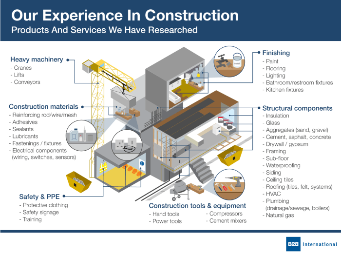 Our experience in construction