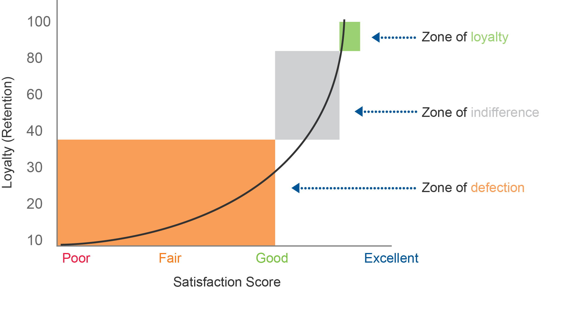 Customer satisfaction loyalty diagram