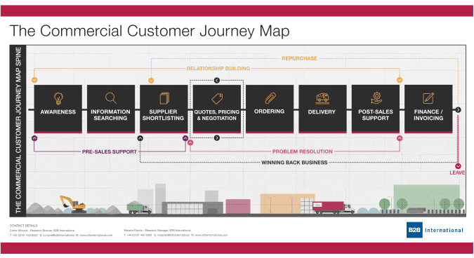 A tactical map resulting from a b2b customer journey map