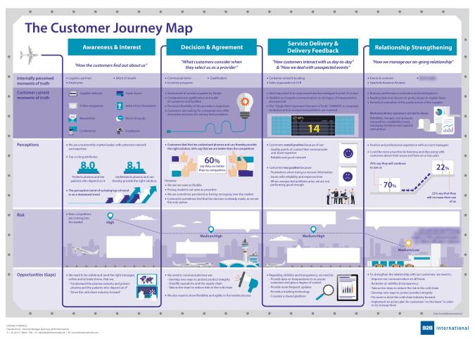 Customer Journey Map B2B