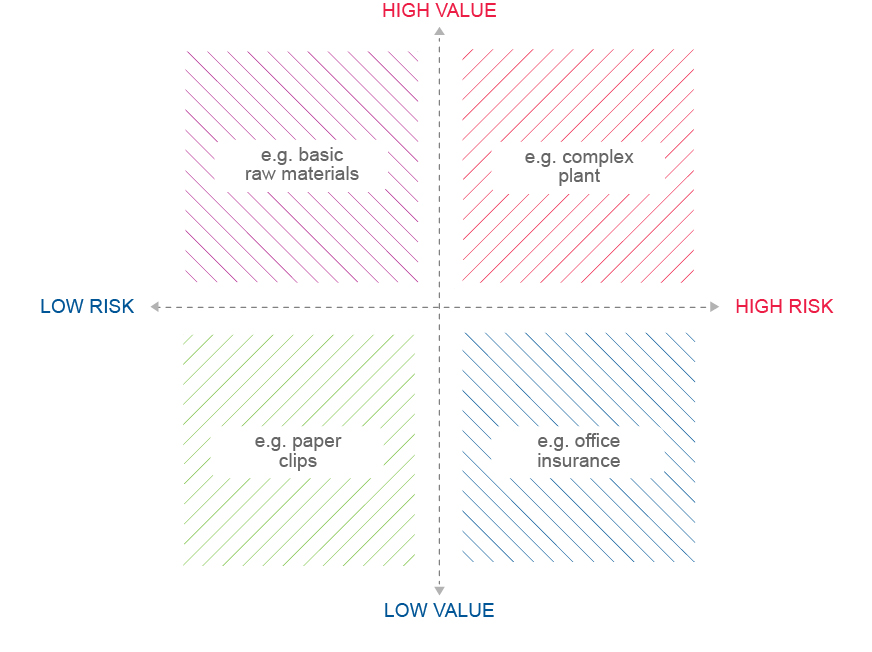 Business-to-business marketing: The Risk-Value Purchasing Decision Matrix