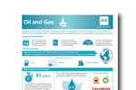 Oil and Gas Industry Research
