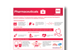 Pharmaceuticals Industry Research