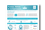 Pumps, Valves and Compressors Industry Research