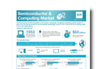 Semiconductor and Computing Industry Research
