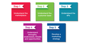 marketing-strategy-5-step-process