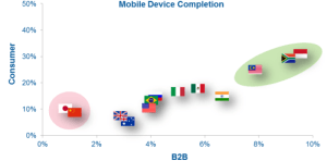 mobile device completion