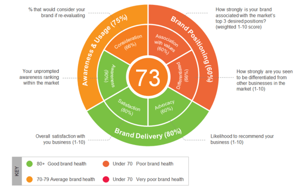 Brand Audits - Brand Health Wheel