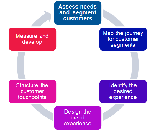 customer experience management process