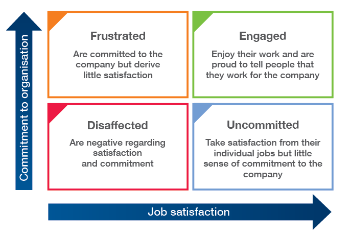 research paper employee commitment The relationship between employee commitment and job this research study attempts to explain the the relationship between employee commitment and.