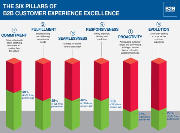 6 pillars of customer experience