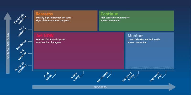 The Momentum Matrix – A Customer Experience Framework