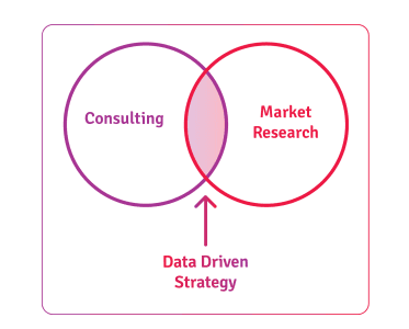 strategy consulting and market research: data driven strategy