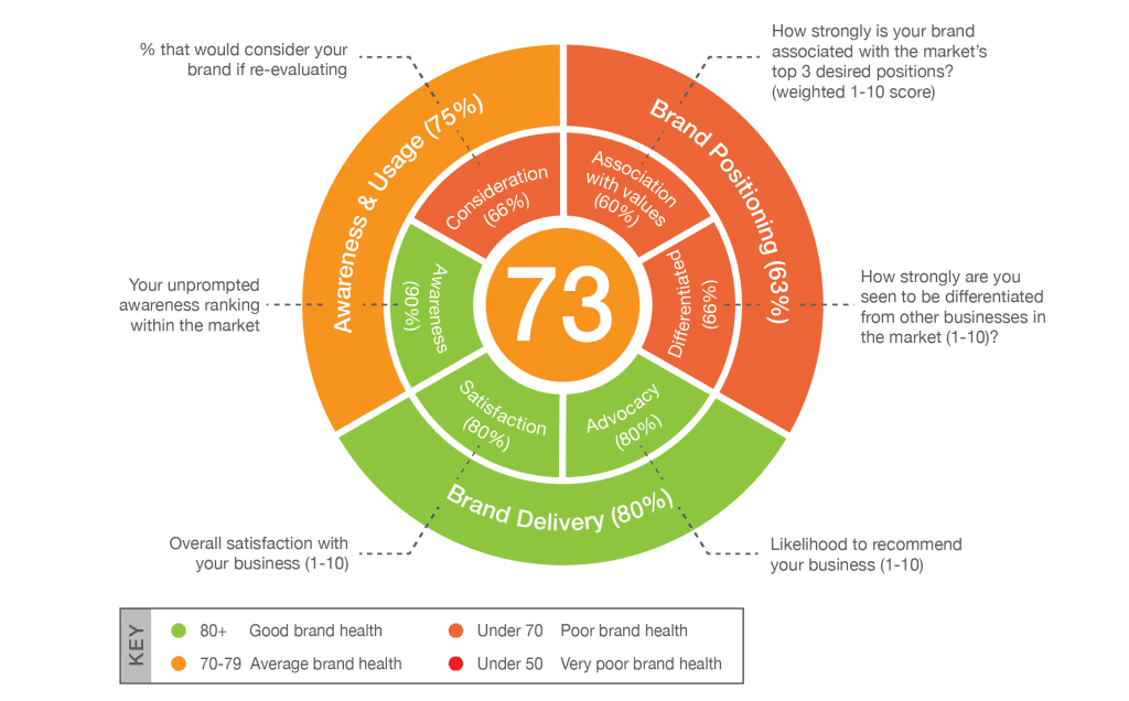 brand health wheel - brand tracking research