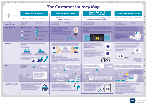 Customer Journey Research Approach - Customer Journey Mapping