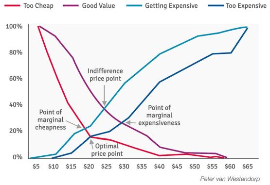 price sensitivity meter