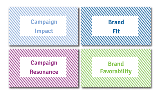 advertising effectiveness research