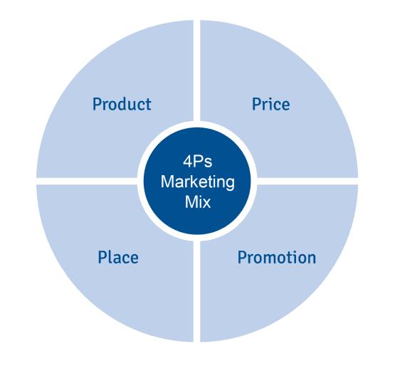 Go-to-market planning