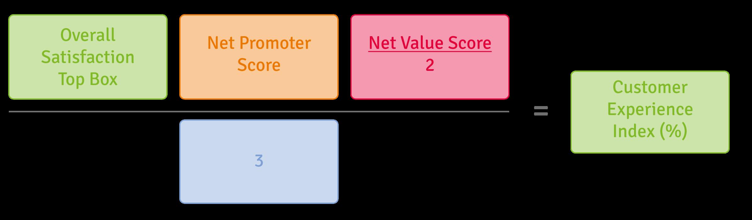 Customer Experience Index