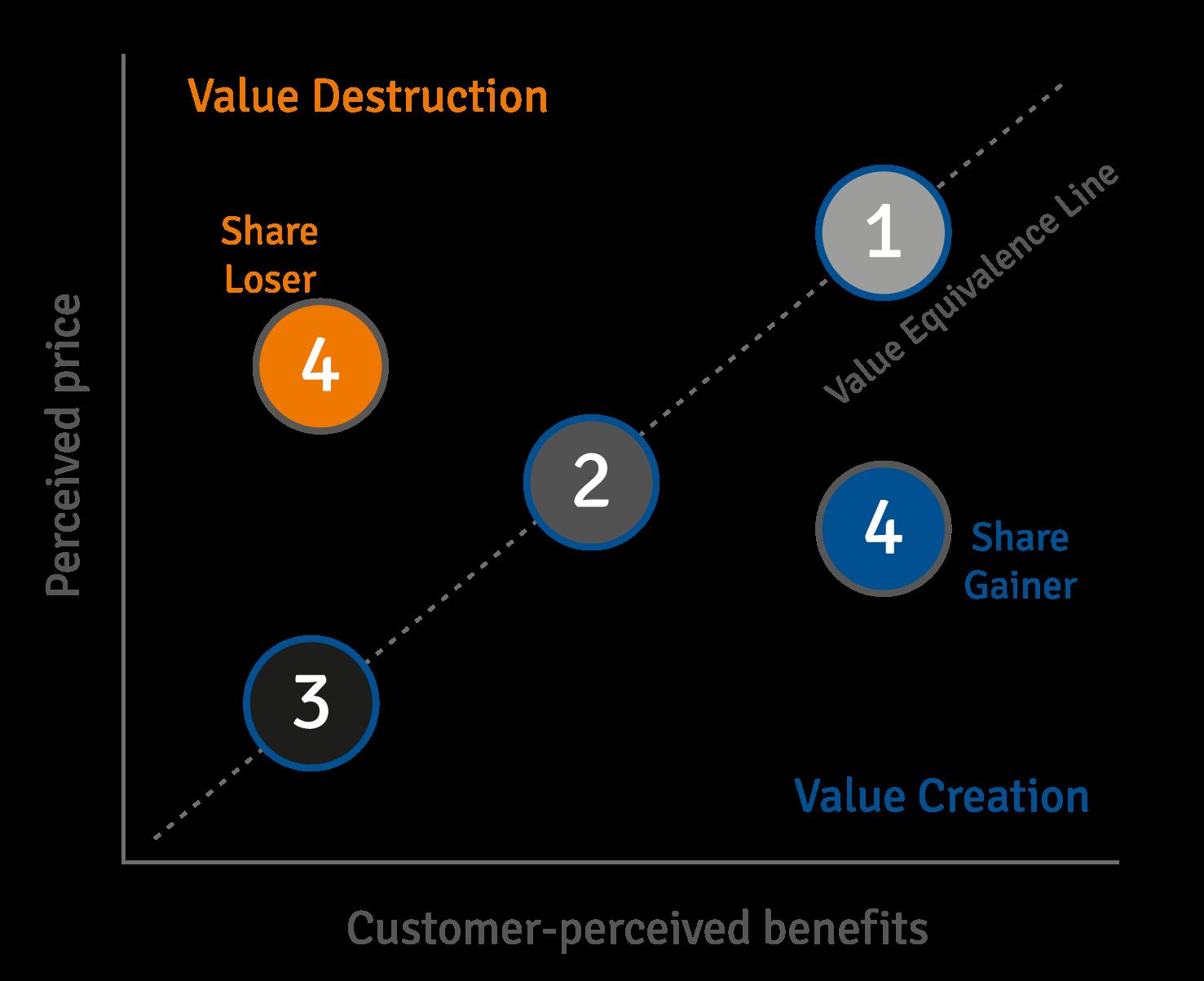 Net Value Matrix
