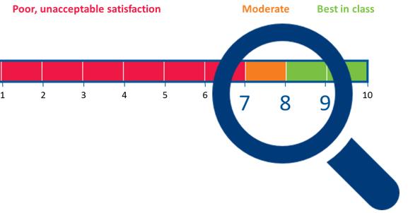 CSAT corridor of satisfaction