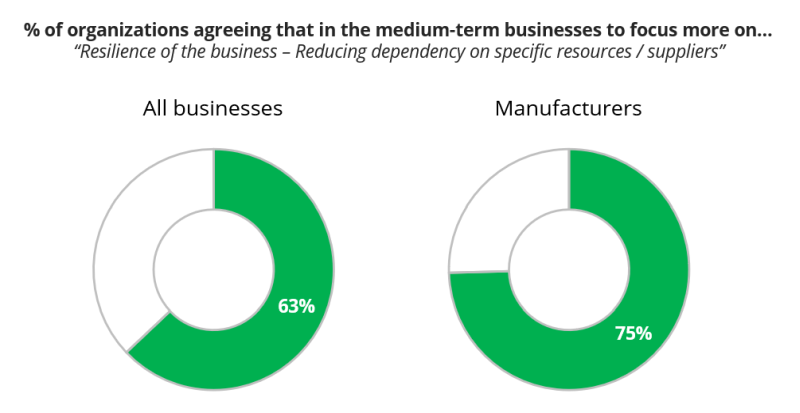 """% of organizations agreeing that in the medium-term businesses to focus more on…""""Resilience of the business – Reducing dependency on specific resources / suppliers"""""""