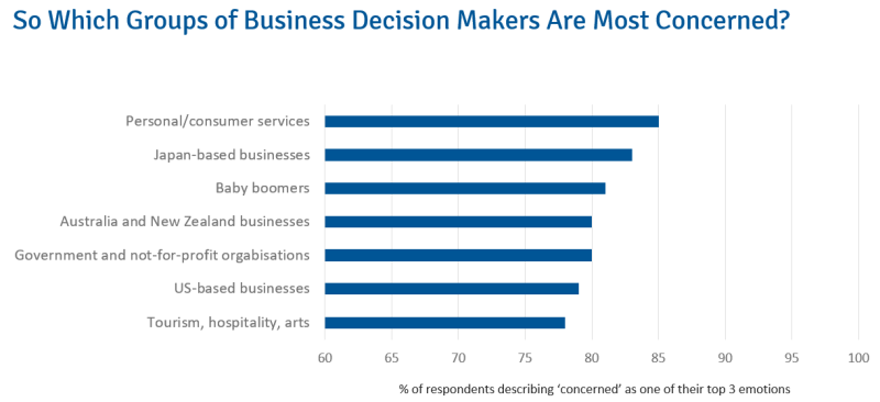 COVID-19: So Which Groups of Business Decision Makers Are Most Concerned?