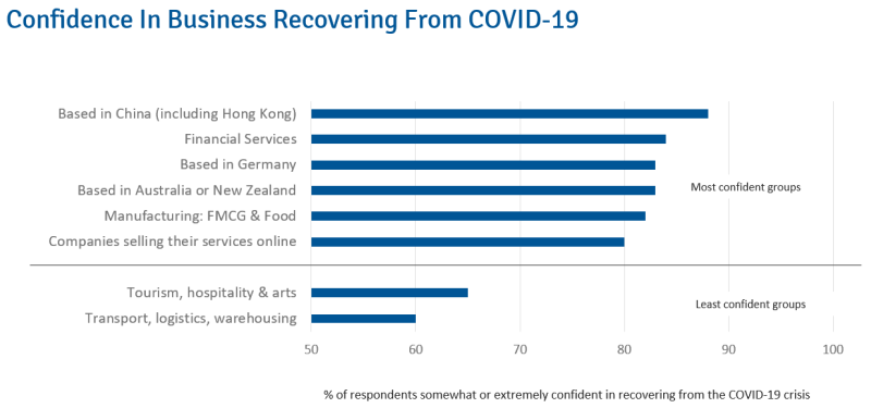 Confidence In Business Recovering From COVID-19