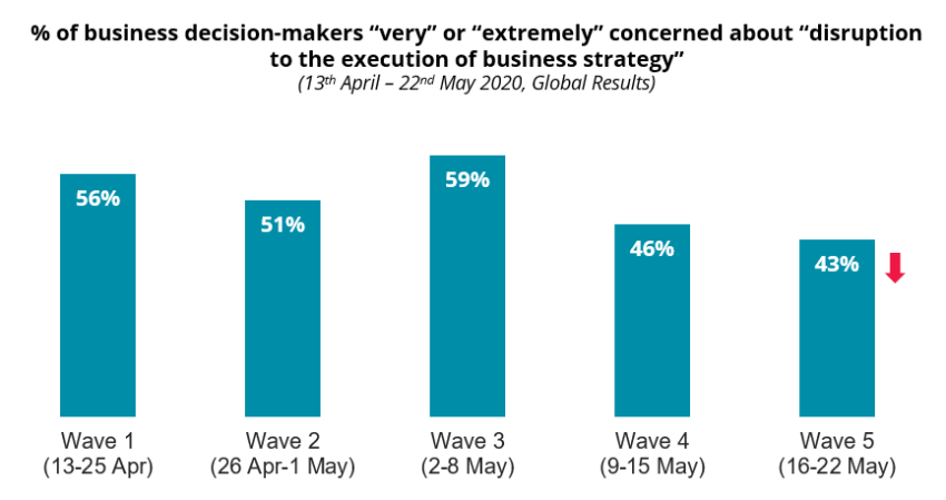"""COVID-19: % of business decision-makers """"very"""" or """"extremely"""" concerned about """"disruption to the execution of business strategy"""""""