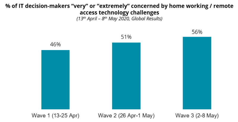 """COVID-19: % of IT decision-makers """"very"""" or """"extremely"""" concerned by home working / remote access technology challenges"""