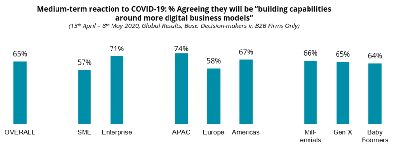 """Medium-term reaction to COVID-19: % Agreeing they will be """"building capabilities around more digital business models"""""""