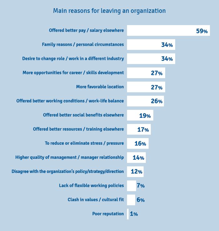 Maximizing Employee Engagement: Reasons People Leave