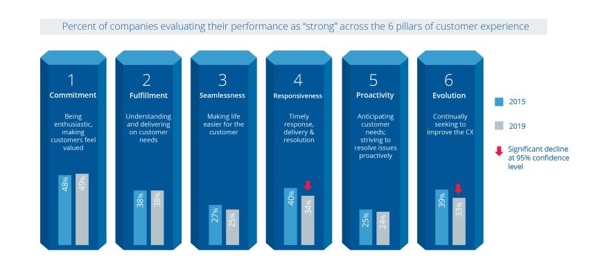 b2b brand performance against the 6 pillars of CX