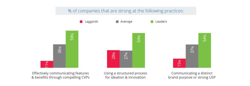 b2b customer experience - CX leaders vs CX laggards comparison