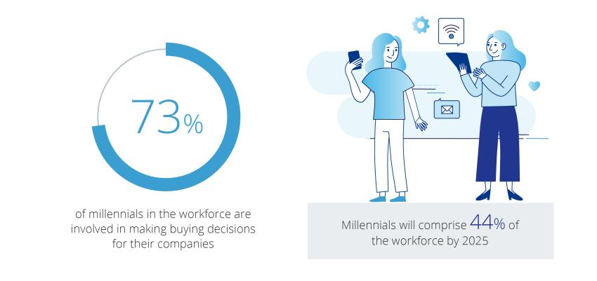 b2b digital transformation - millennial decision-makers in the workforce