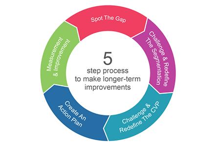 Customer Satisfaction Surveys & Research: How to Measure CSAT