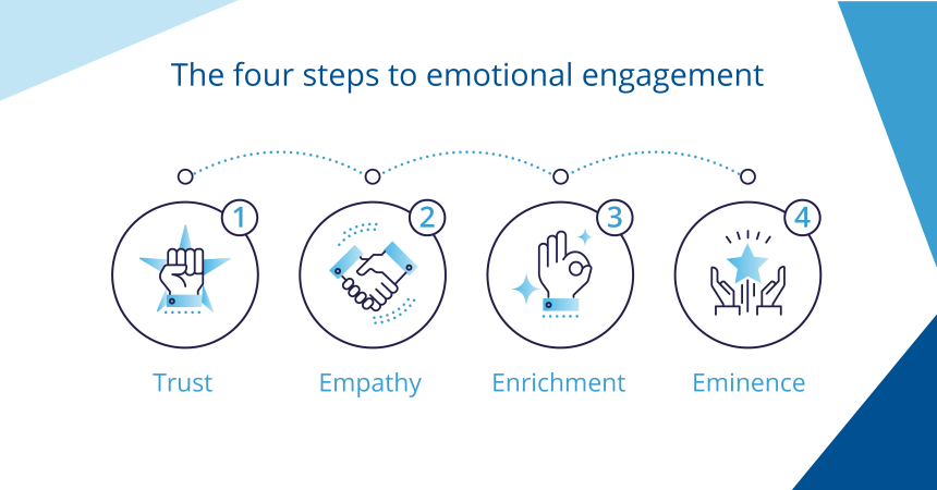 4 Steps to Establishing Stronger Emotional Connections With Your Customers